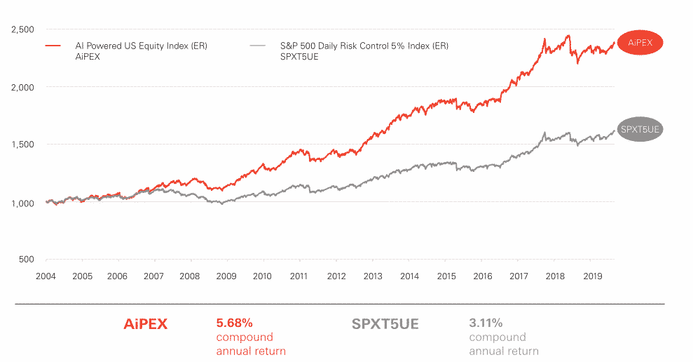 Aipex historical performance chart 2004 to current