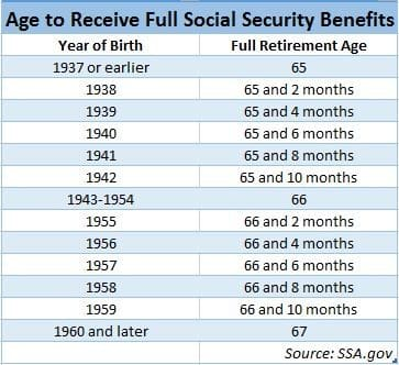Social security full retirement age (fra) chart by birth year