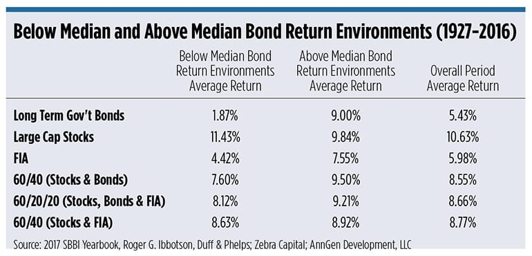 Chart showing bond returns during below and above median rate environments from 1927-2016