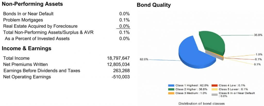 Allianz bond allocations