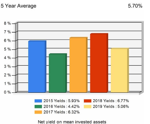 Athene 5 year investment yields