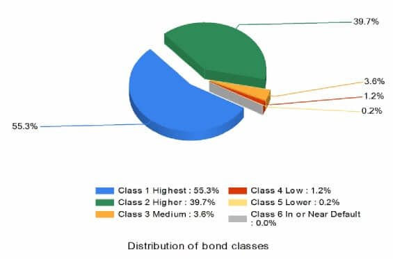 Athene bond quality - pie chart showing distribution of bond classes