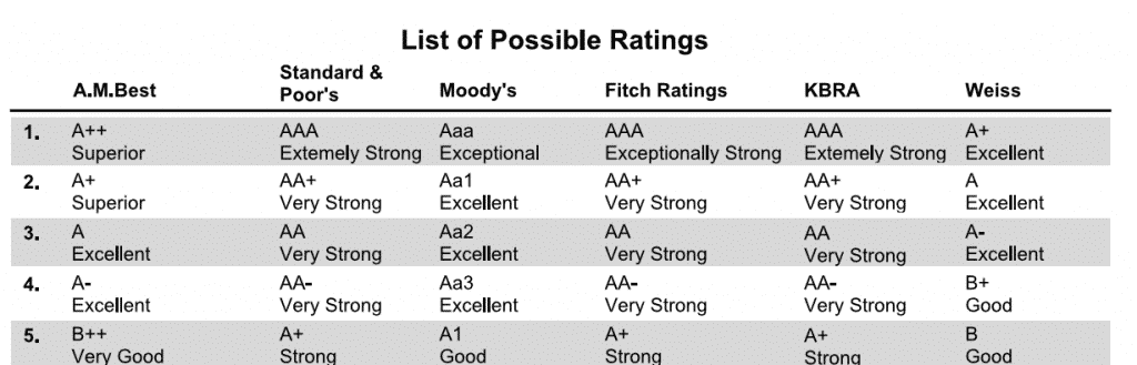 Insurance company ratings chart showing financial ratings that are combined using the comdex score