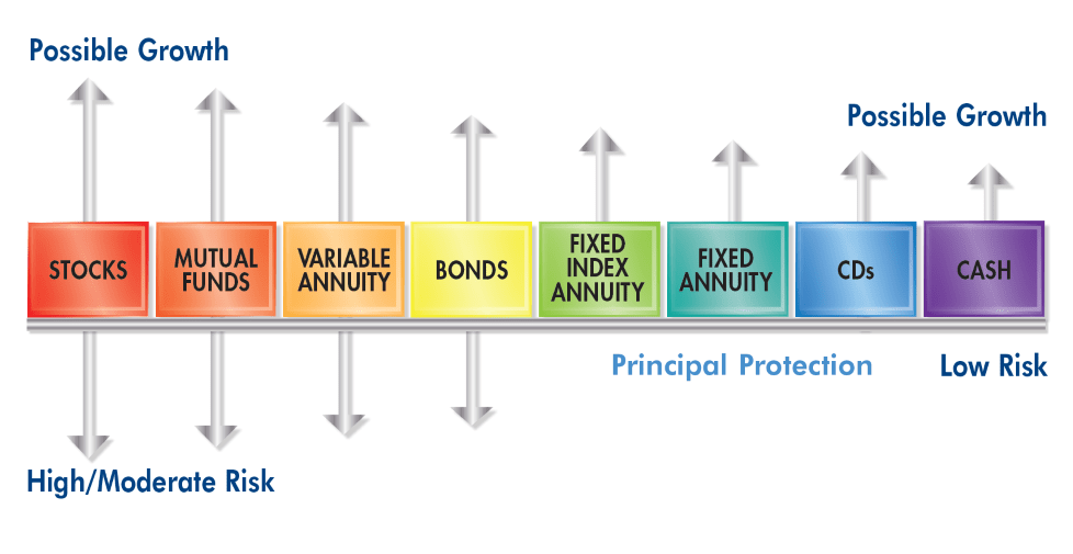Investment continuum chart illustrating where a fixed index annuity falls relative to other investment vehicles.
