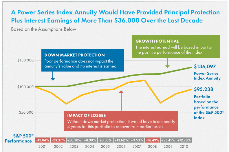 American general power protector index annuity hypothetical past performance chart 2010 to 2010