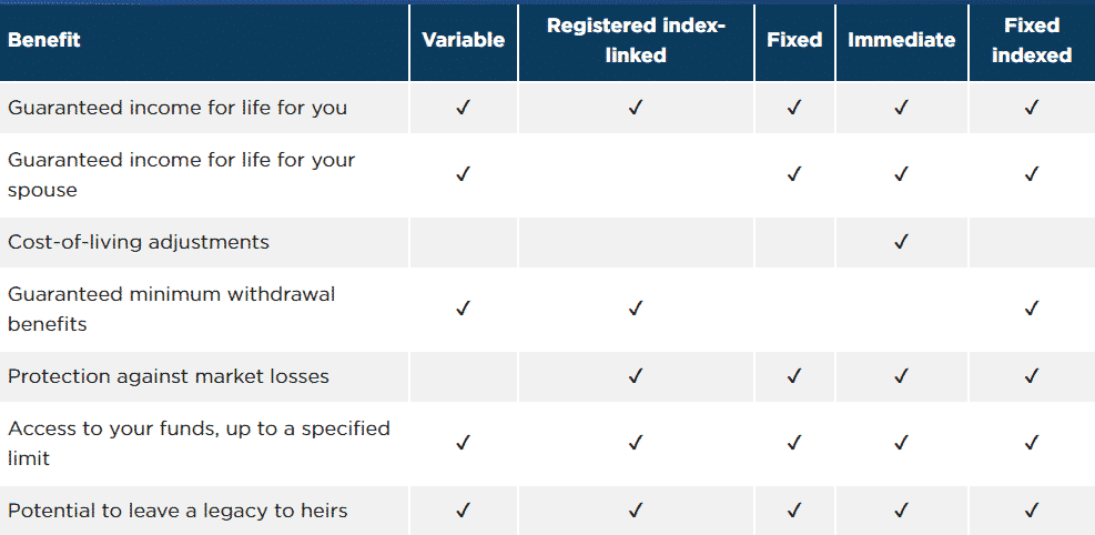 Types of annuities comparison chart