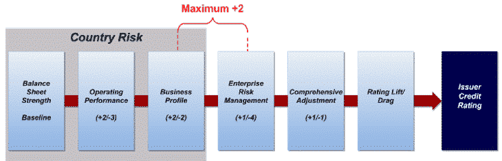 Understanding am best financial rating process bcar illustration
