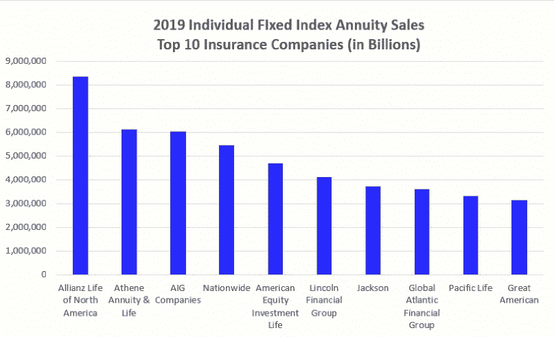 2019 top fixed index annuity sales by company,