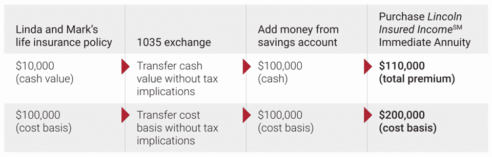 Table diagraming how the cost basis advantage of a 1035 exchange works