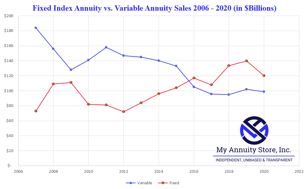 Fixed index annuity sales vs variable annuity sales (2007 to 2020)line graph