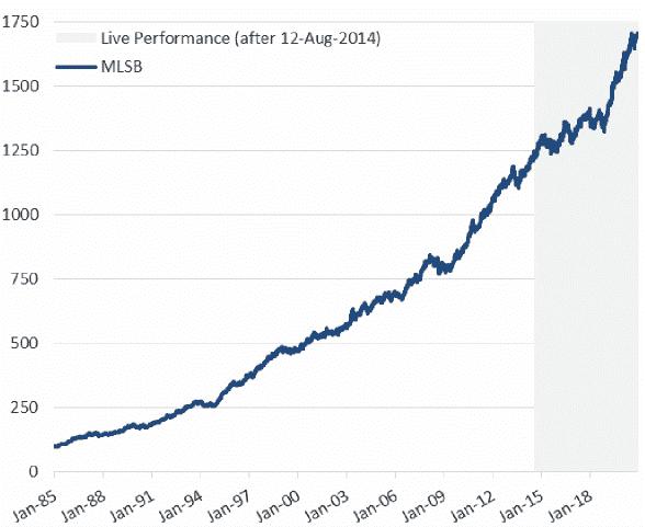 Ml strategic balanced index historical performance bar chart