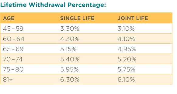 Nationwide peak 10 lifetime withdrawal percentage table for bonusplus income rider