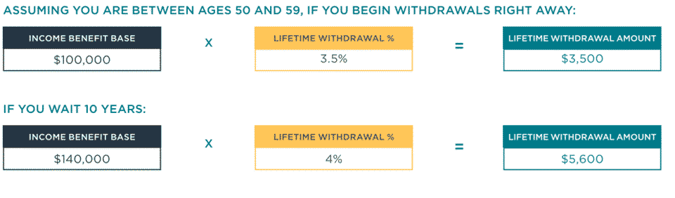 Nationwide peak 10 review infographic examples of how guaranteed lifetime income works