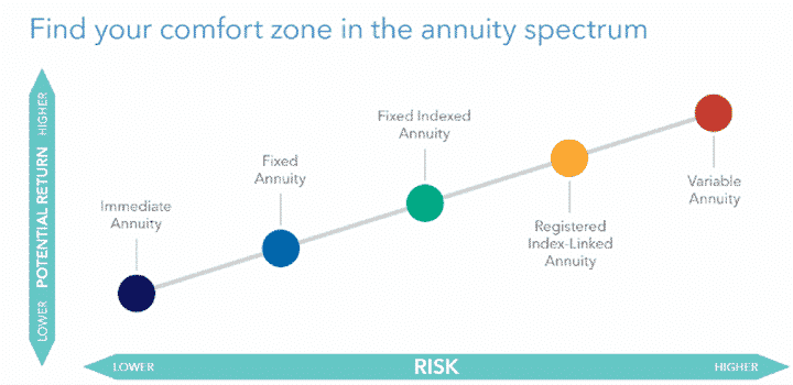 What is your comfort zone risk and reward annuity diagram