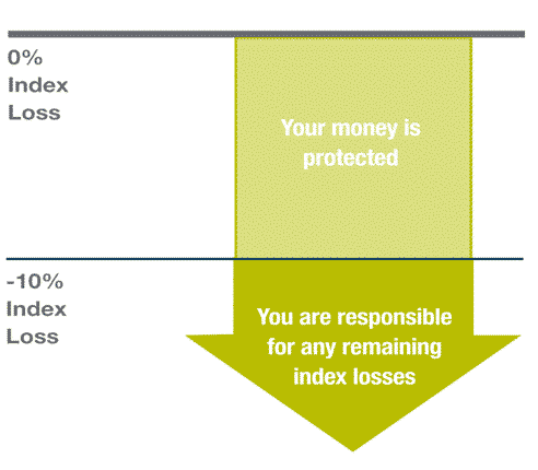 Registered index linked annuity 10% buffer strategy diagram