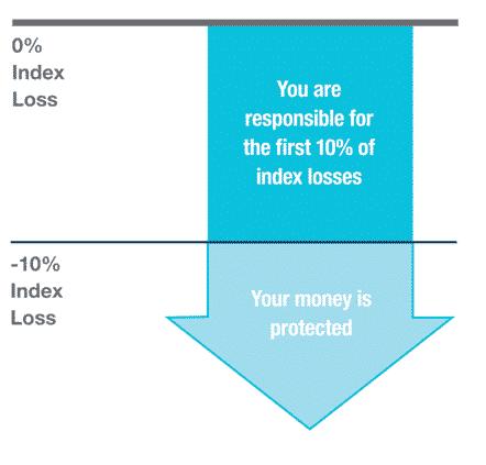 10% floor strategy illustrated