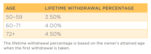 Nationwide peak 10 guaranteed income benefit lifetime withdrawal percentage table