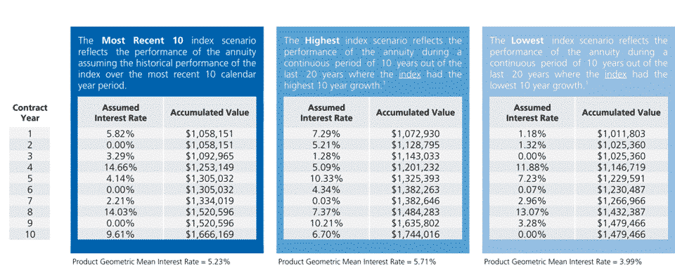 Athene performance elite 7 review table showing hypothetical returns