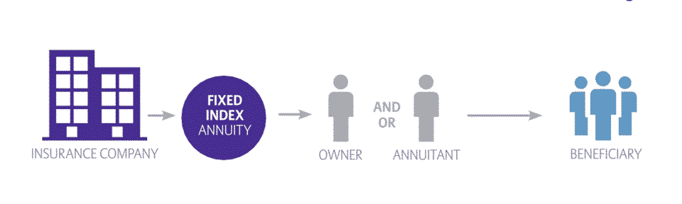 Diagram showing who's involved in an index annuity contract