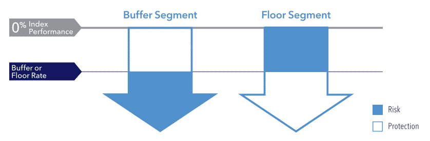 Athene amplify buffer segment and floor segment example graph comparing risk and protection of each 1
