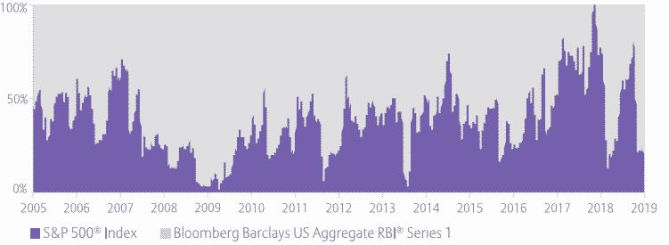 Bllomberg us dynamic balance index ii historical hypothetical weighting chart 2005-2019