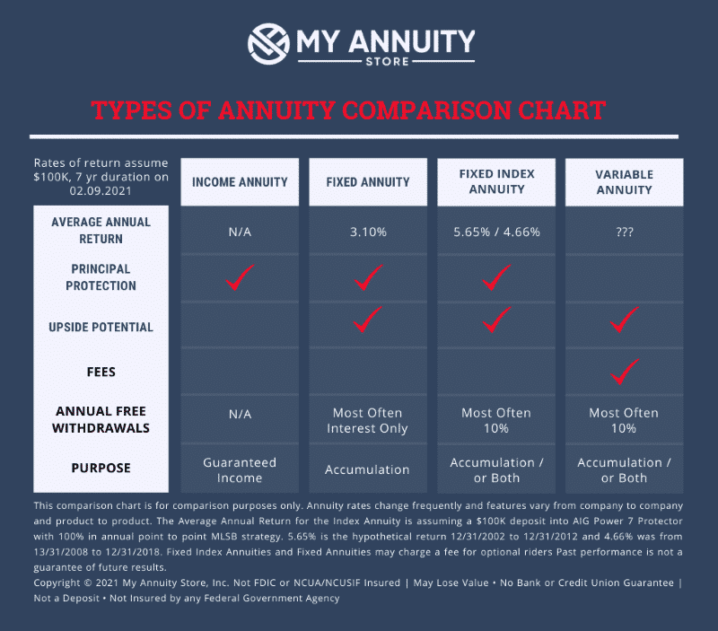 Types of annuities comparison chart including income annuities, fixed annuity, fixed index and variable annuties