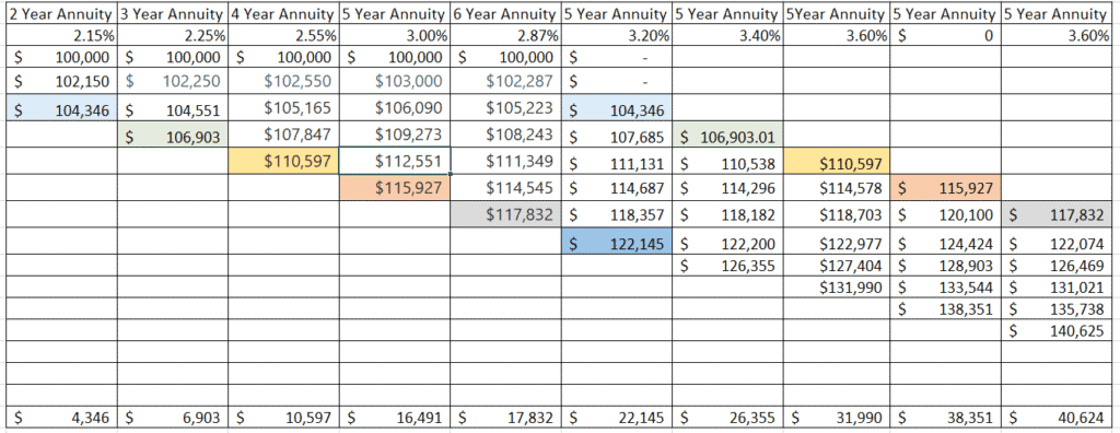 Table 1: 5 year annuity ladder example