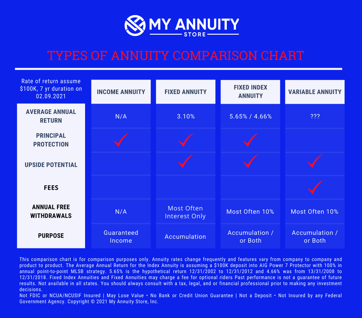 Annuity type comparison chart