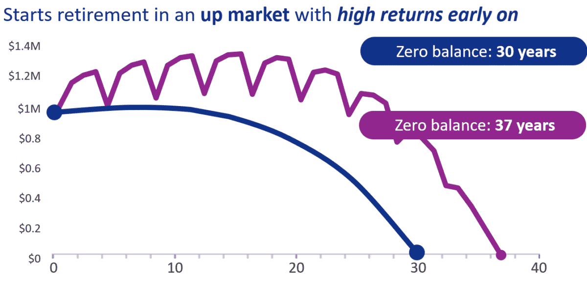 Linegraph showing difference in how long an income portfolio last when retiring in an up market vs average market