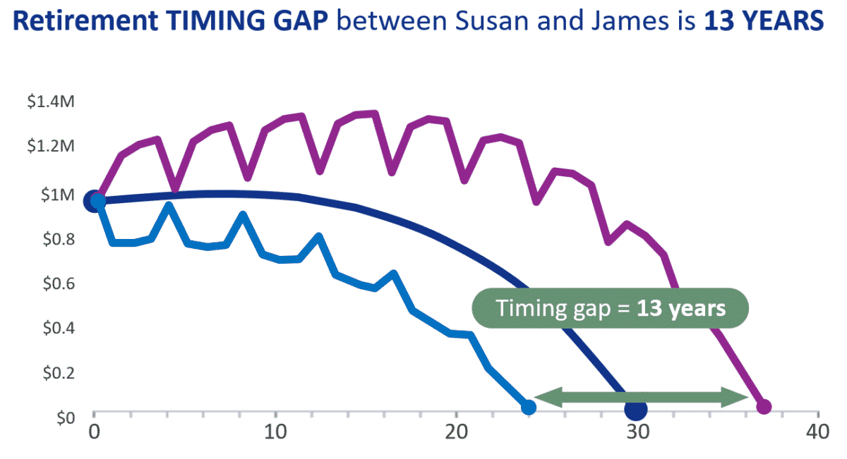 Sequence of returns retirement timing gap line graph illustrating how long income will last if you retire in a down market vs an up market