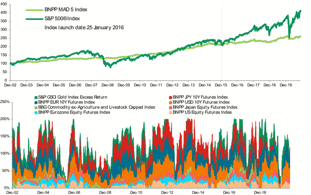 Bnpimad5 index hypothetical performance and historical weightings charts