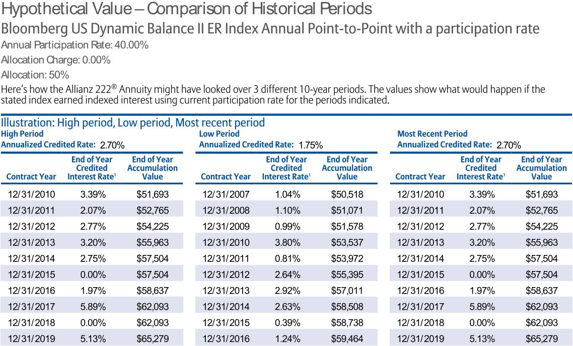 Allianz-222-budbi-historical-returns. Png