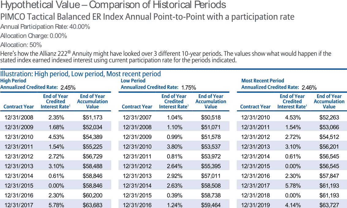 Allianz 222 historical returns using pimco index with participation rate